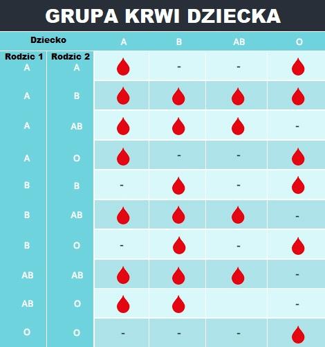 Jaką grupę krwi będzie miało dziecko? Można to przewidzieć jeszcze przed porodem